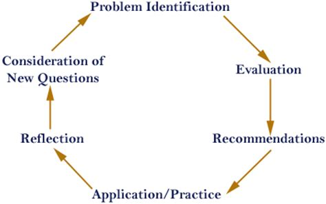 A case study of an action - research consultant style of